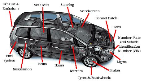 car roadworthy inspection